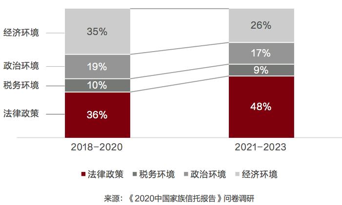 2020中国家族信托报告