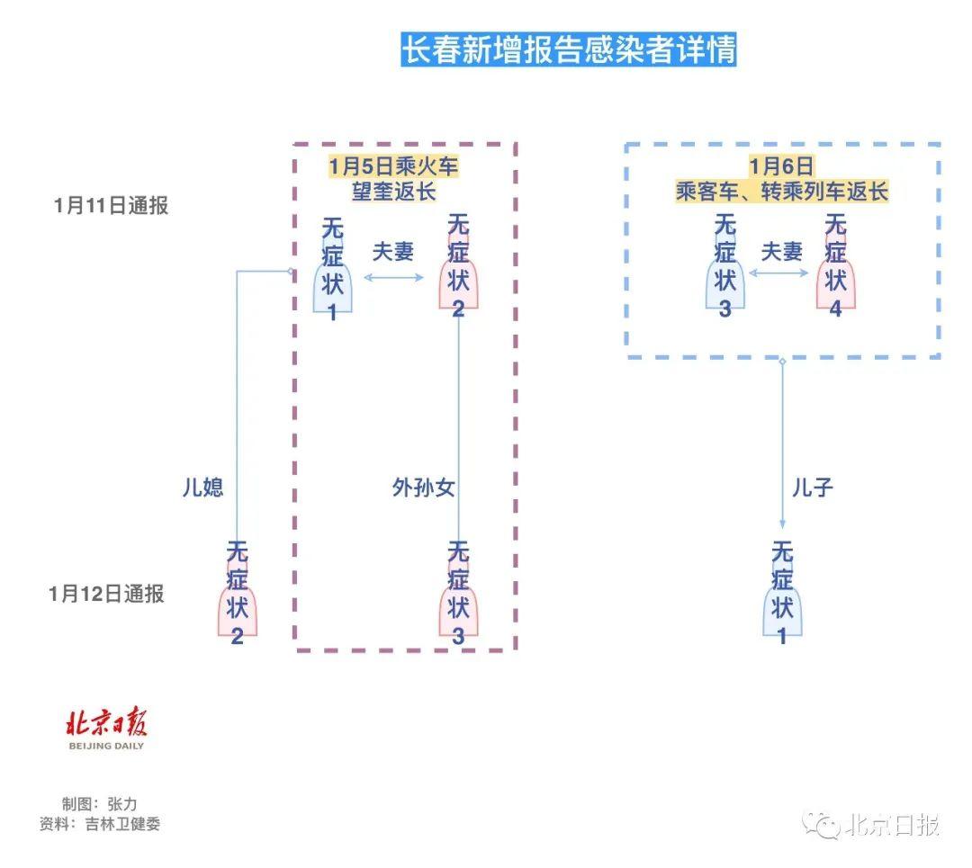 2省5地新增,均与黑龙江望奎有关!感染夫妻乘火车,同车3人中招
