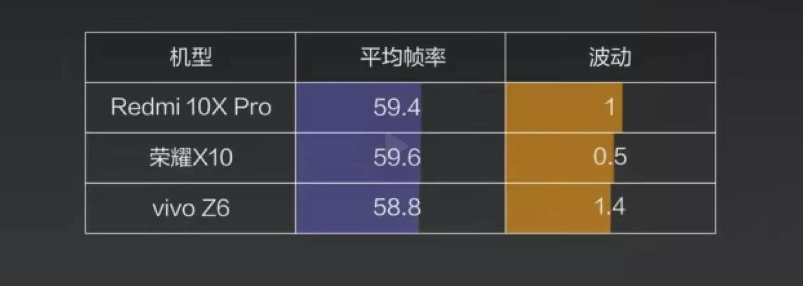 新闻媒体评测Redmi 10X公布!特性温度控制各类都很强劲!MTK YES