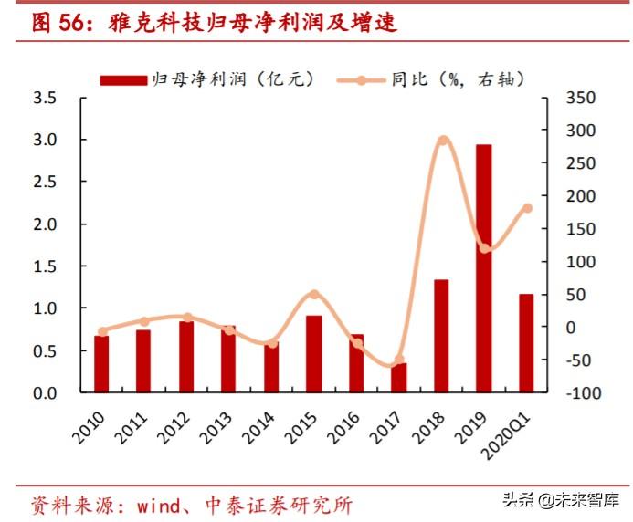"""特种气体行业专题报告:电子工业""""血液"""",国产化势在必行"""