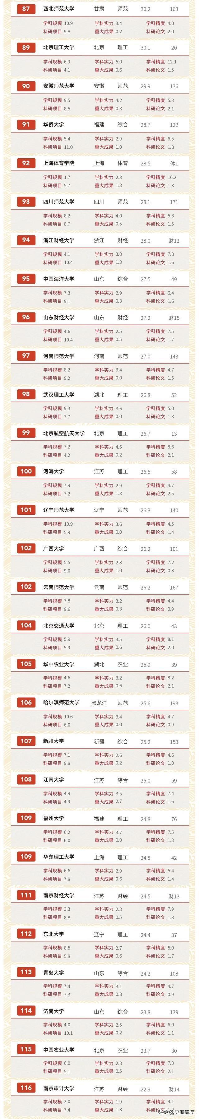 最新200所中国著名(211)大学排行榜:软科、文科、师范类