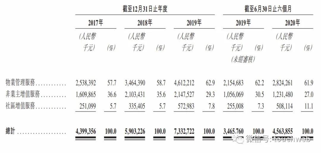 恒大物业通过聆讯:上半年营收28亿 腾讯云锋刘銮雄加持