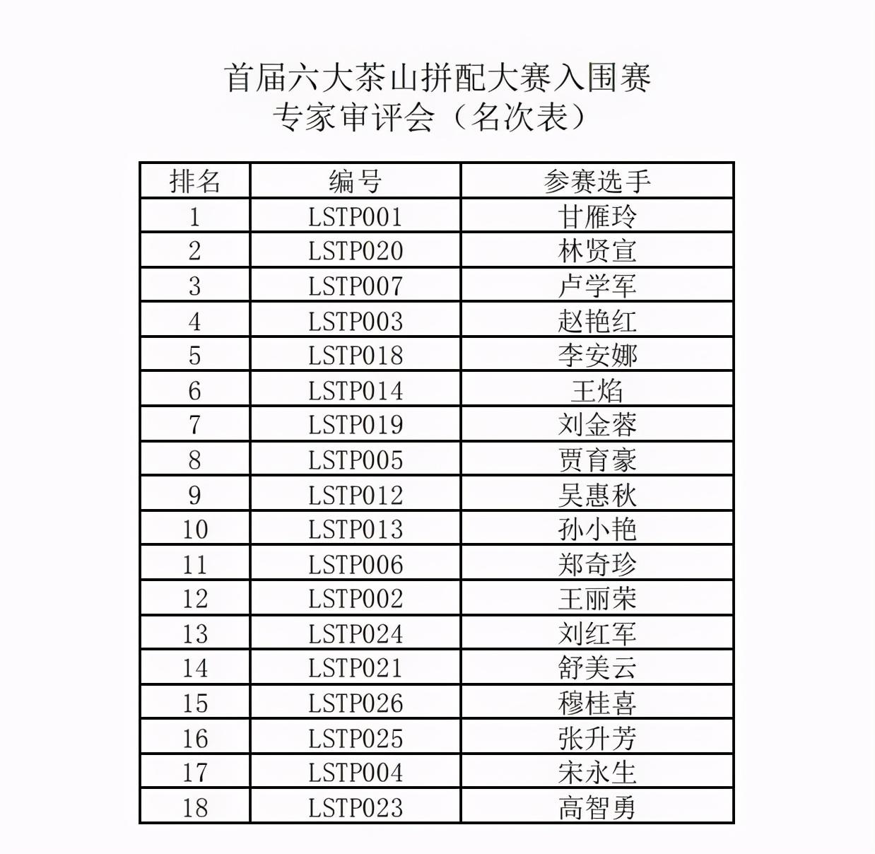 首届六大茶山拼配大赛「巅峰对决」决赛18强名单出炉啦
