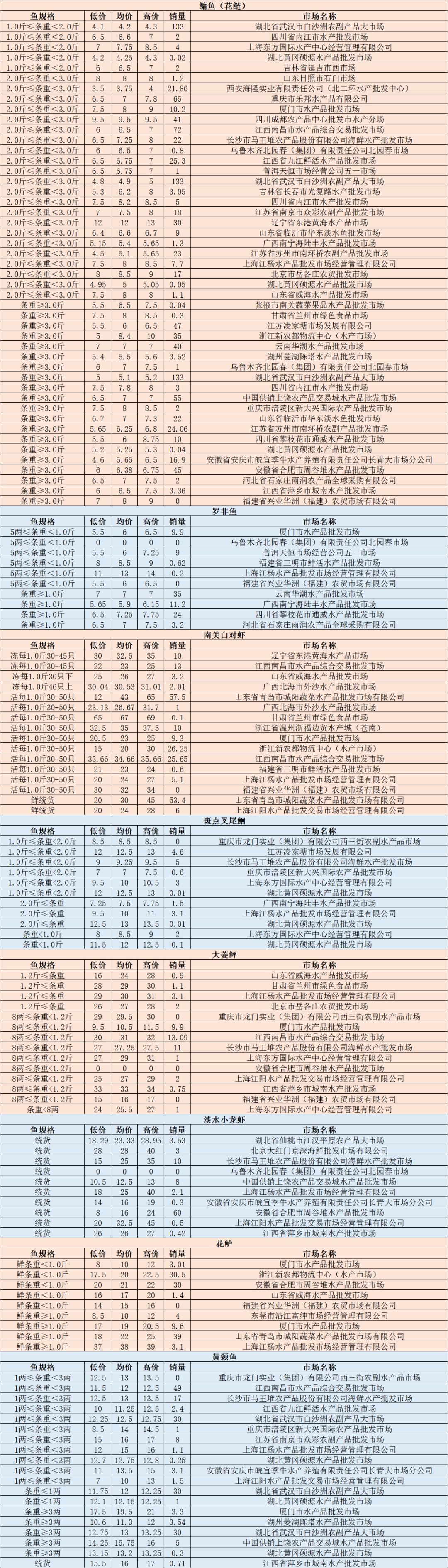 10月13日最新草、鲫、鲢、鳙等水产品各地批发市场价