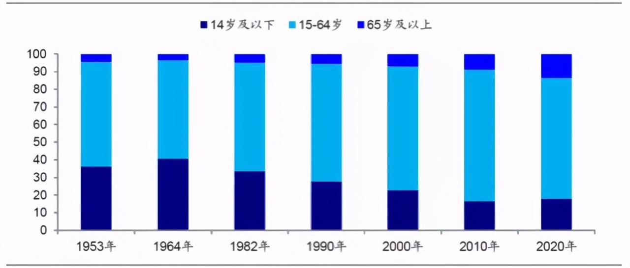 剖析三孩政策,预测养老行业10年趋势-养老学院_养老软件_养老资讯