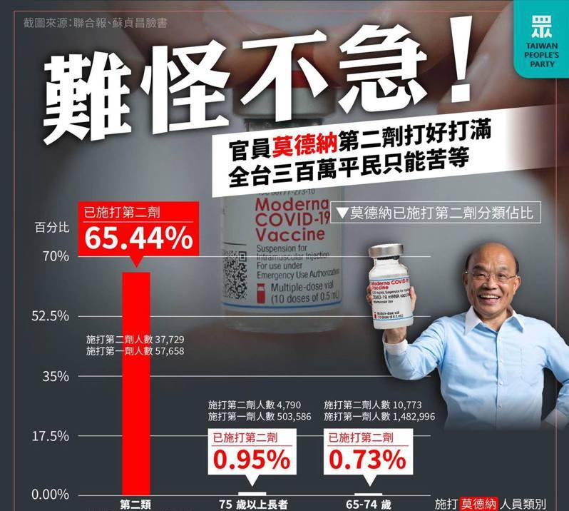 台湾百姓苦等第2剂疫苗,民众党批:65%民进党官员已全程接种完毕