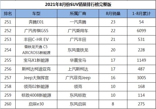 8月份SUV销量排行1-274名,途观L王者归来,三缸奇骏迎来首秀