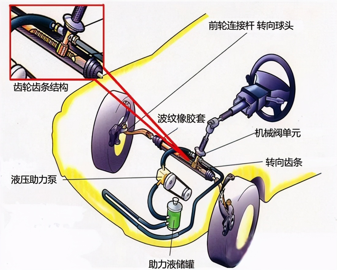 科普向:方向盘抖动原因解析,附带常见解决方法