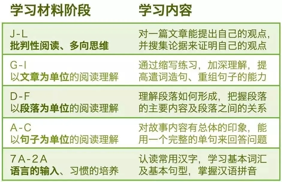 """语文老师都推荐的""""大语文""""家庭学习资料!学龄前到初中都能用"""