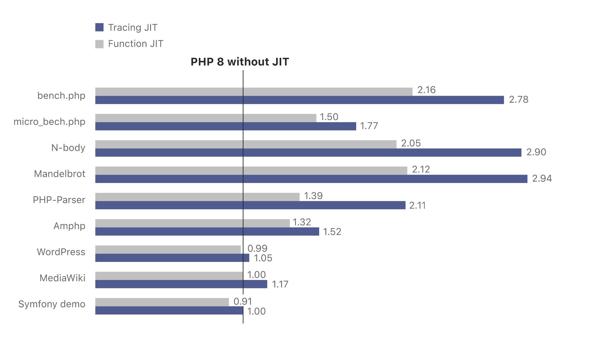 php8正式发布了,