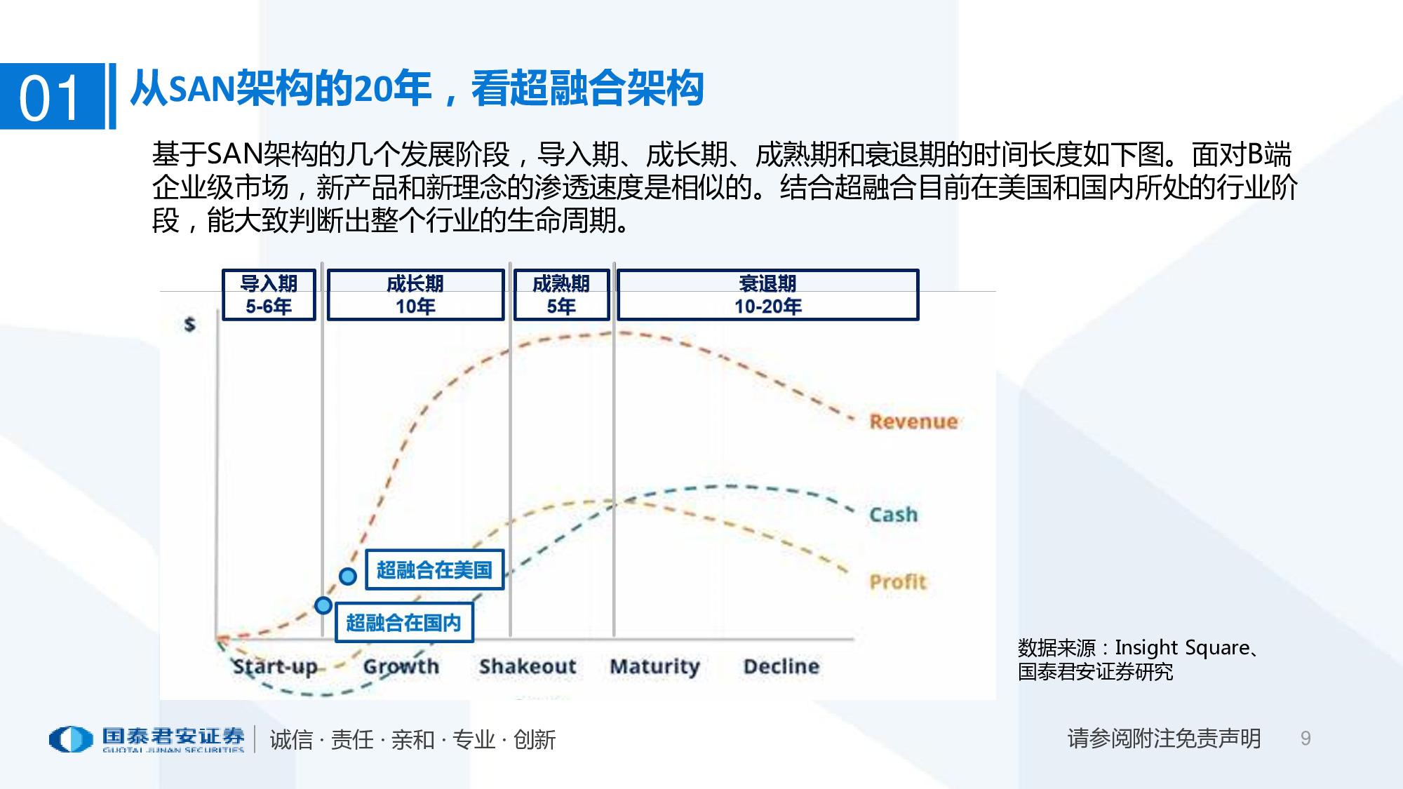 2020年超融合产业趋势:以十年为单位,看超融合增长持续性