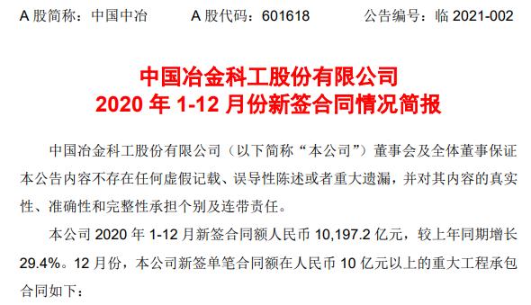 10197.2 亿!中国中冶年度新签再创新高