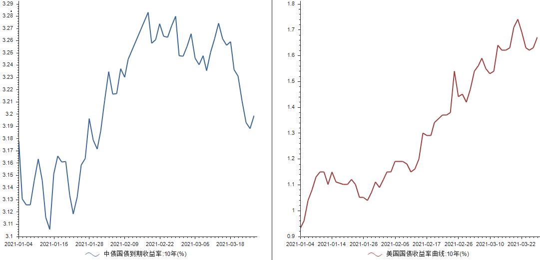 二季度债券市场展望:新债供给大潮逼近,收益率上限基本清晰
