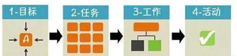 职场必备:提升工作效率的5大管理工具!建议收藏