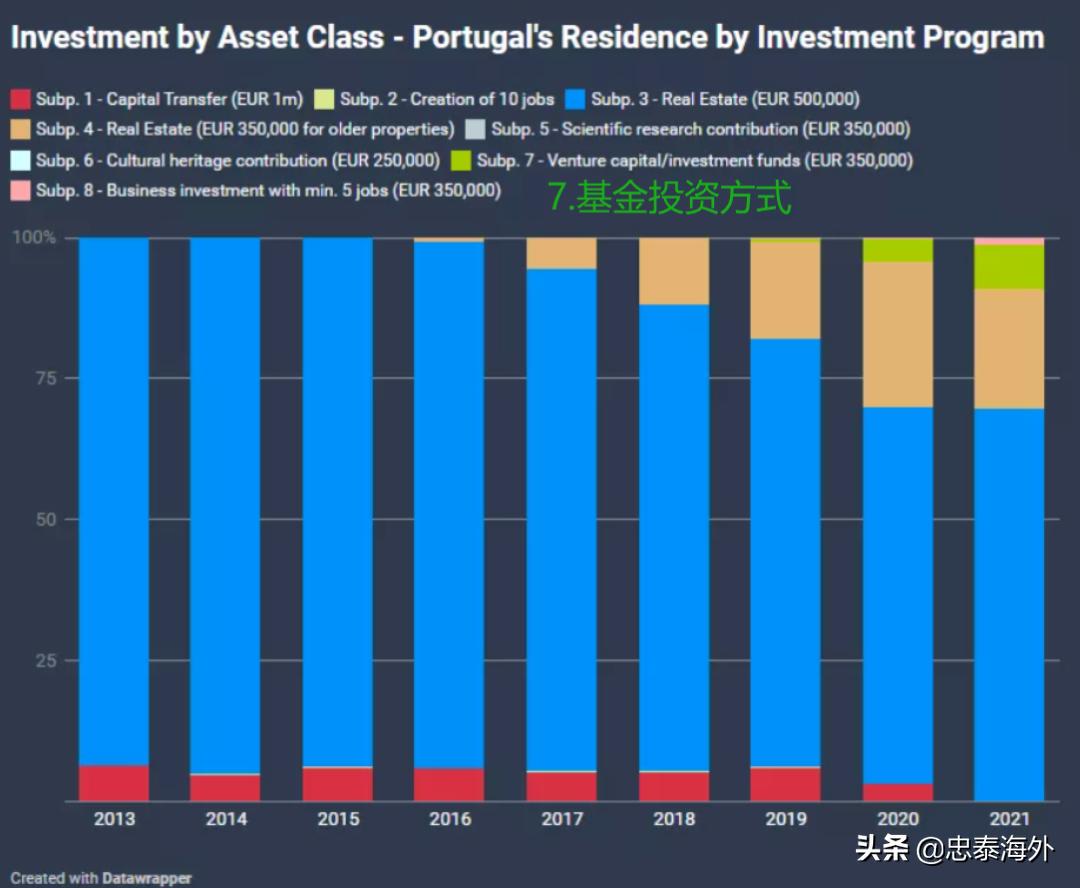 葡萄牙JWP基金最全解析!收藏