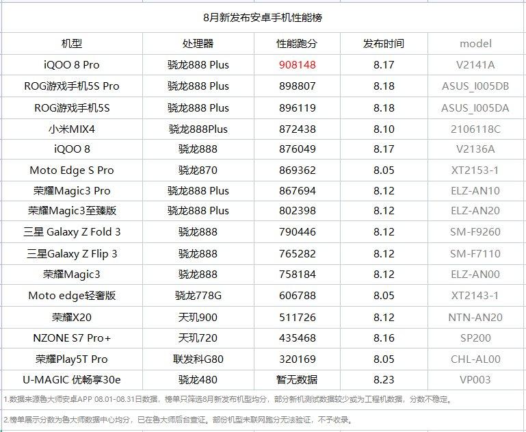 鲁大师8月新机性能榜:iQOO 8 Pro夺冠,骁龙888 Plus AI性能提升明显