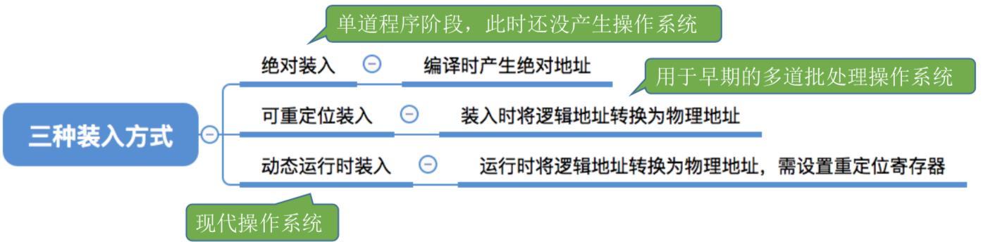 操作系统基础29-内存管理的概念