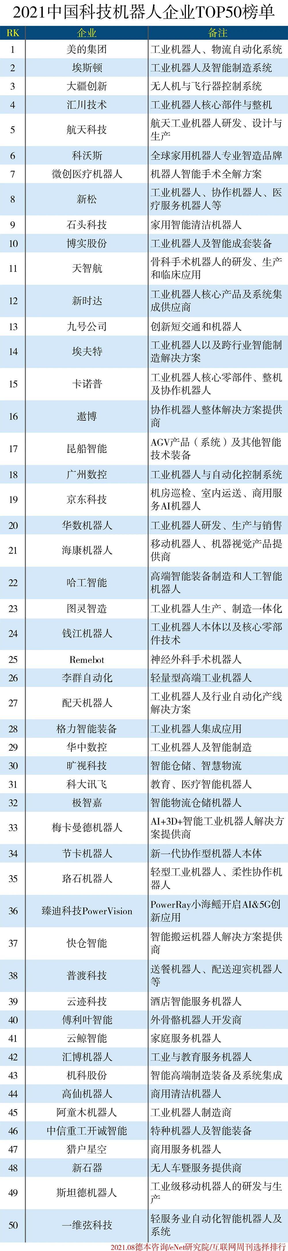 2021 中国科技机器人企业 50 强