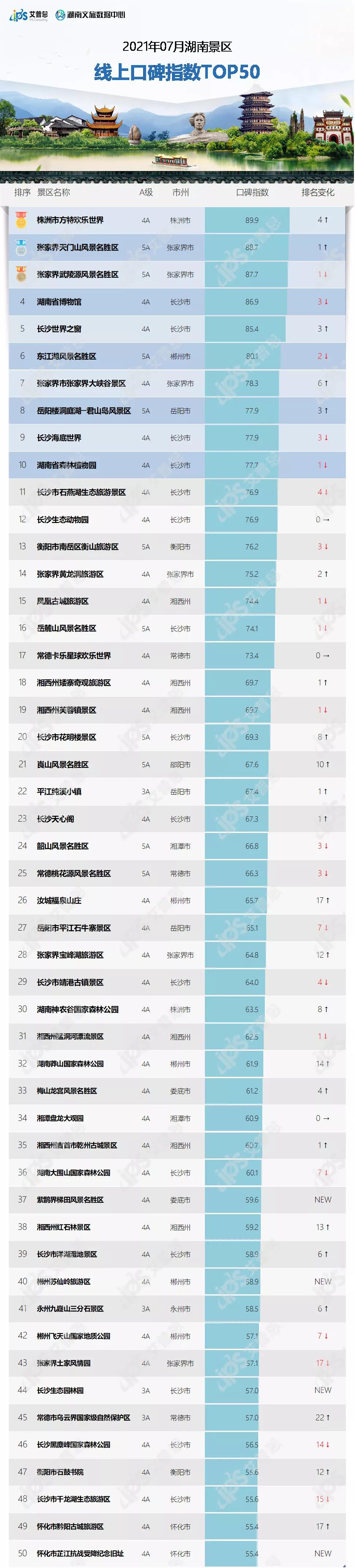 榜单|2021年7月湖南景区线上口碑指数TOP50