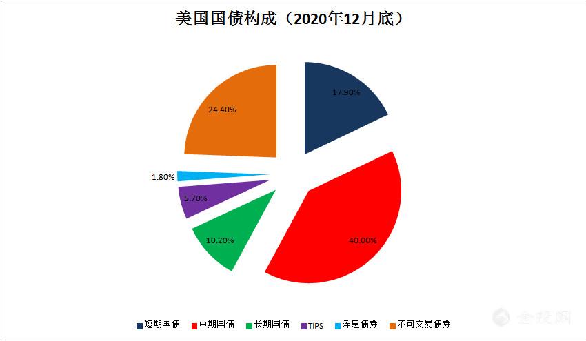 假如中国一口气把1.1万亿美国国债全部抛售,会发生什么?