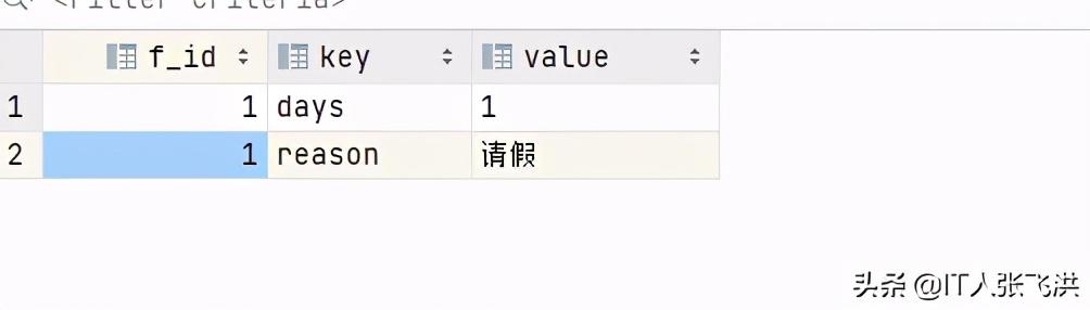 动态表单存储设计