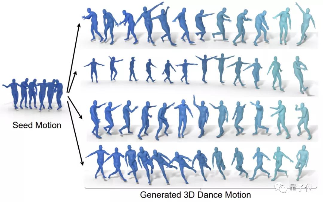 我,谷歌AI编舞师,能听音乐来10种freestyle,想看爵士or芭蕾?