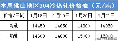 钢厂暴涨1200,304狂飙1150,上下联动想停涨都难