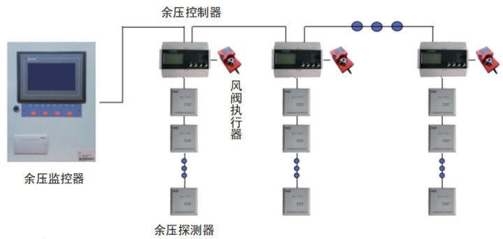 消防应急疏散余压监控系统监控疏散通道余压变化—安科瑞 戴玥