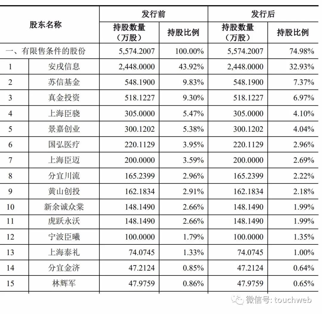 皓元医药科创板上市:市值233亿 郑保富和高强为实控人