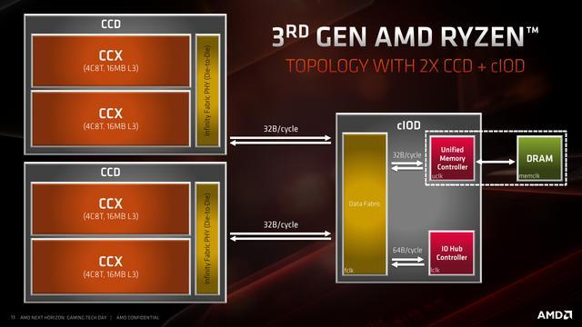 AM4接口最后一代,AMD新U有什么惊喜,ZEN3处理器发售价格香吗