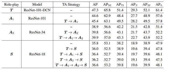 位置蒸馏:针对目标检测提高定位精度的知识蒸馏