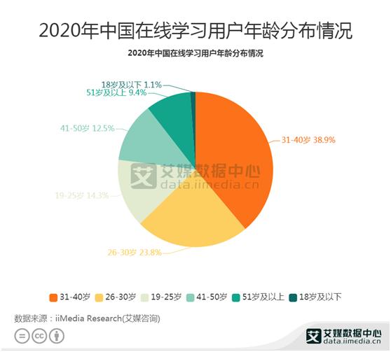 知识付费数据:2020年中国在线学习用户主要31-40岁用户