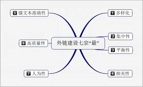 網站seo具體怎么做?