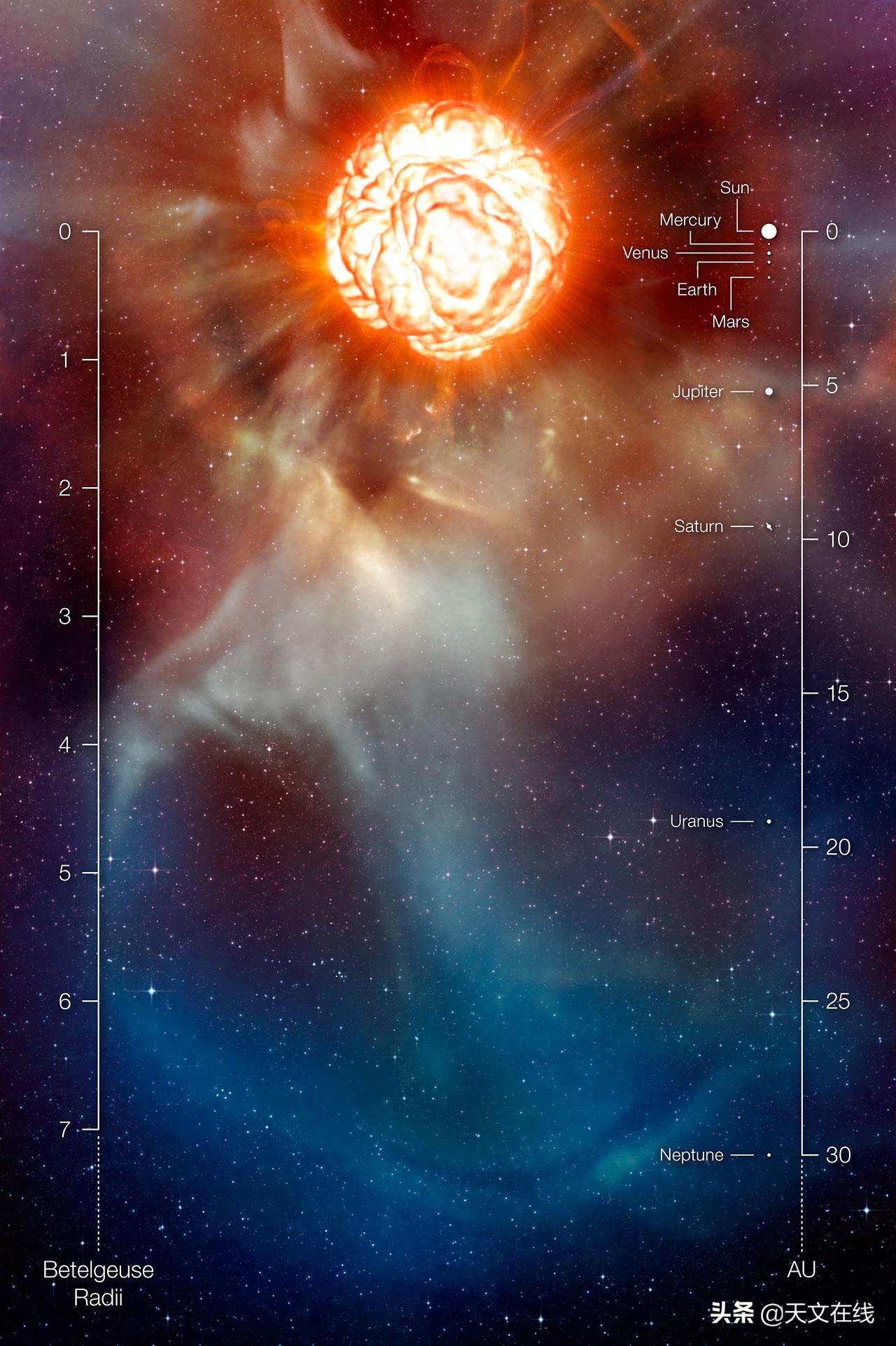 ESO望远镜拍到最新参宿四表面图像,终于知道参宿四为何变暗了