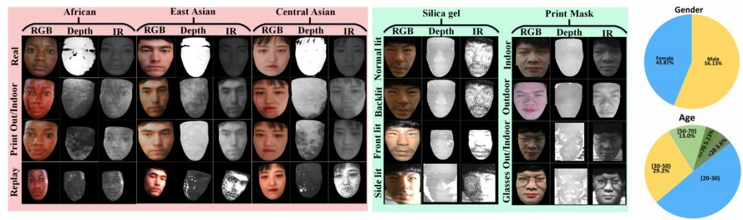 WACV 2021 论文大盘点-人脸技术篇