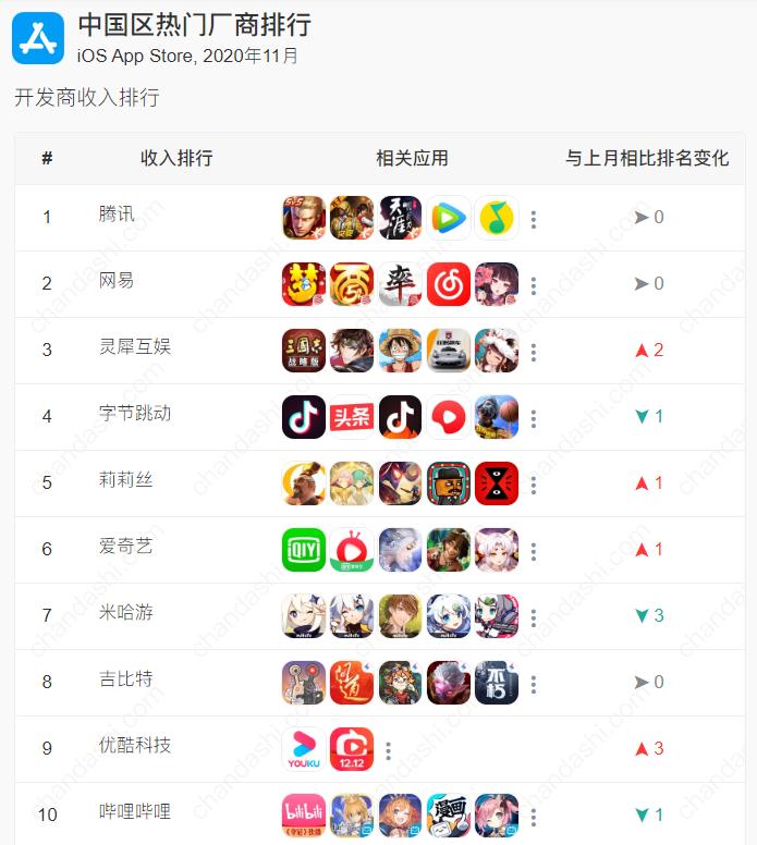 「移动榜单」11月中国区热门App下载&收入TOP10