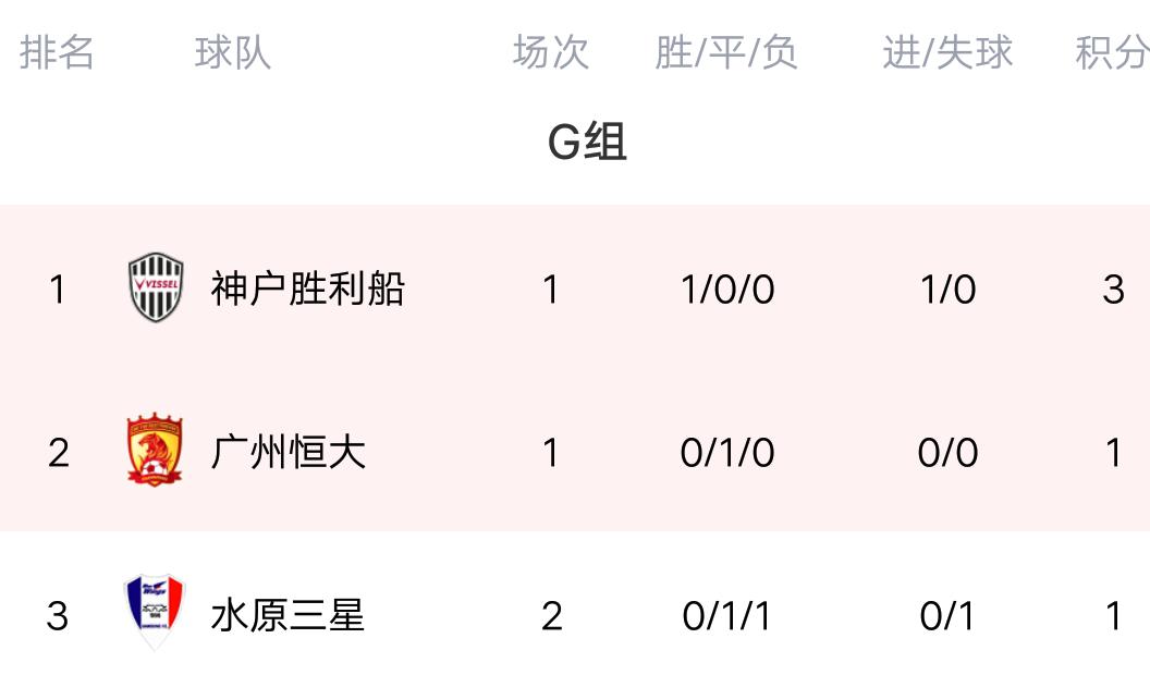 亚冠最新积分榜:恒大闷平水原三星,射门5-13,朴志洙大失误