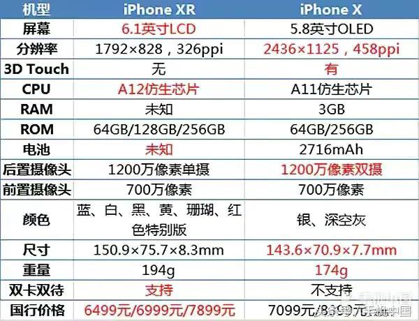 iphonex多长(iphonex详细参数)