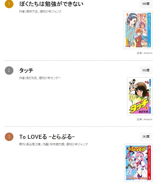 三大少年漫畫雜誌愛情喜劇作品排行榜,《學不來》成功登頂