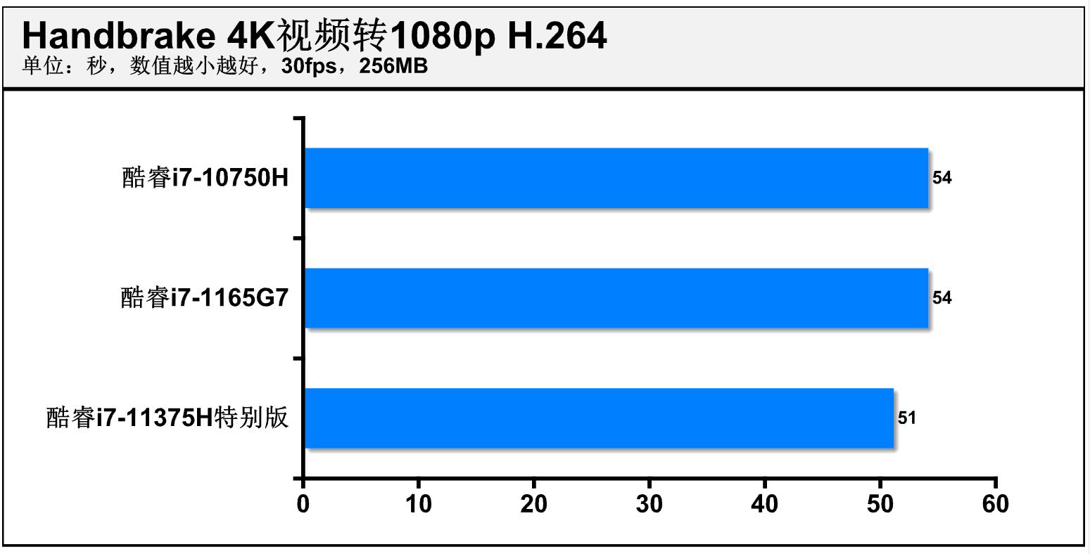 轻薄游戏本的福音?第11代酷睿高性能移动版处理器(H35)抢先体验