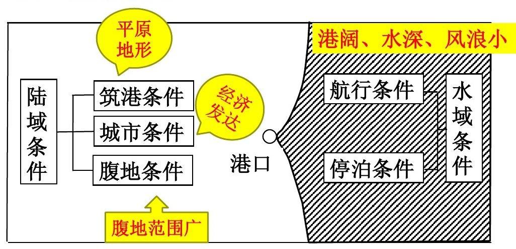 高中地理――每日讲1题(凹岸侵蚀、凸岸堆积,港口、聚落选址)
