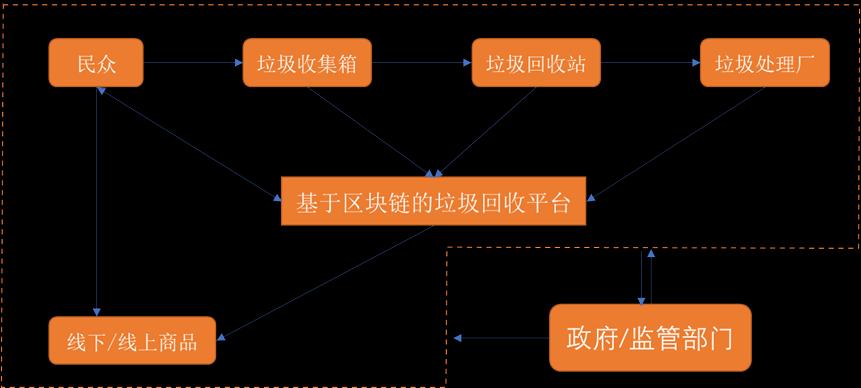 国际废品回收龙头RECCOIN强势进入中国废品回收领域