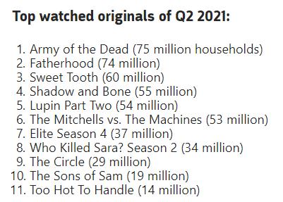 Netflix会员过2亿,投资者并不满意