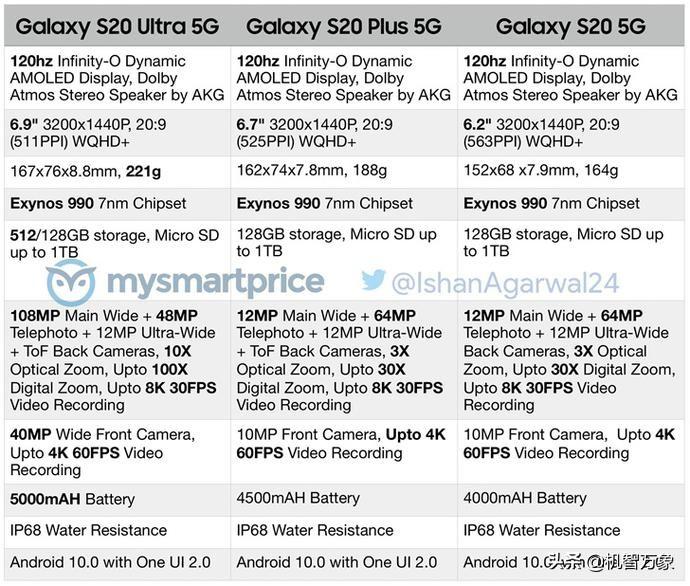 全系列适用5G价钱不低 三星Galaxy S20系列产品三款新手机官方网宣图曝出
