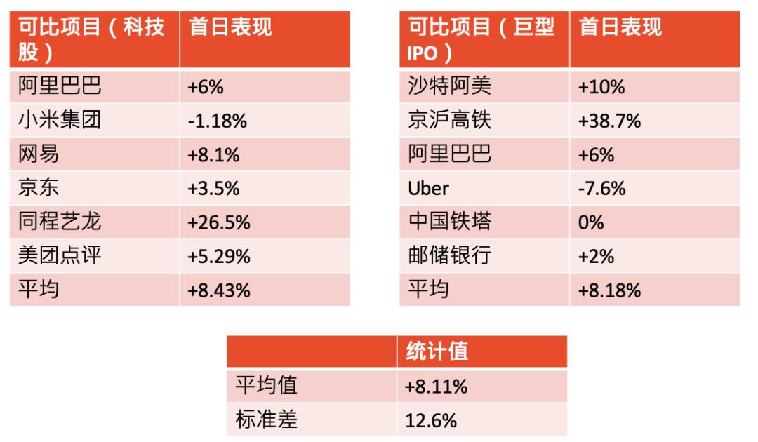 新股点评:蚂蚁科技集团股份有限公司(6688)