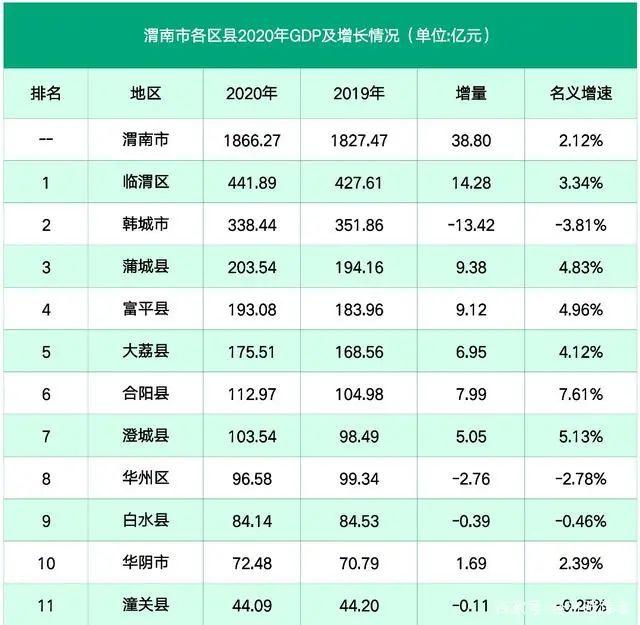 """渭南第1县官宣:加快""""撤县设区"""""""