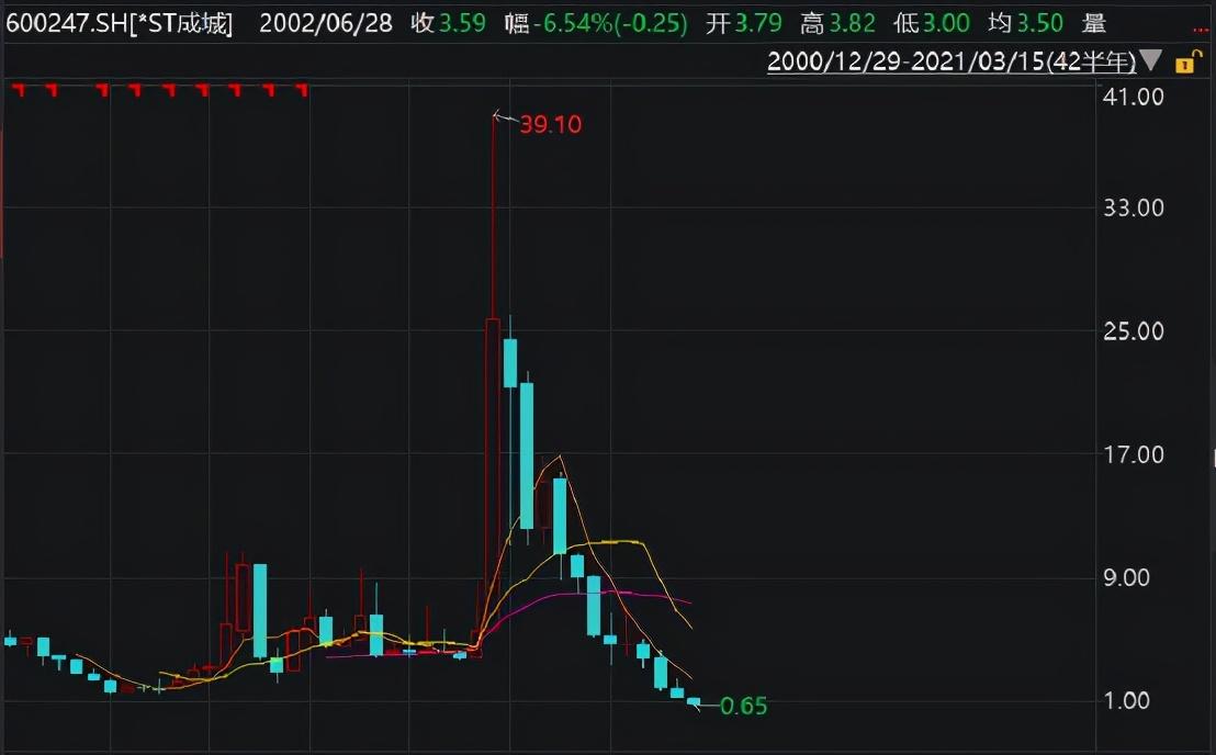 """7万股民被""""深埋""""!43个交易日34个涨停板、半年涨600%…这两只""""大牛股""""竟1元退市"""