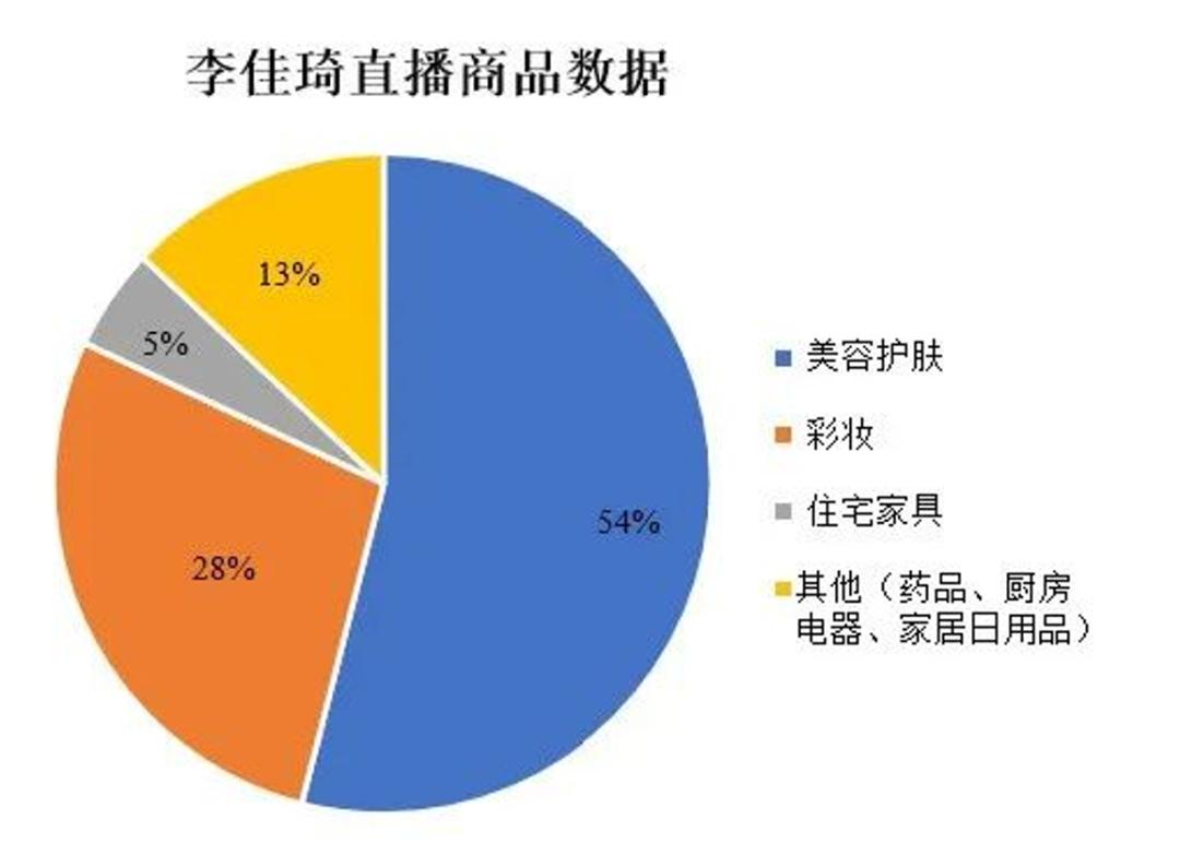 直播电商生态江湖最全图景:从网红带货到被缩短的供应链