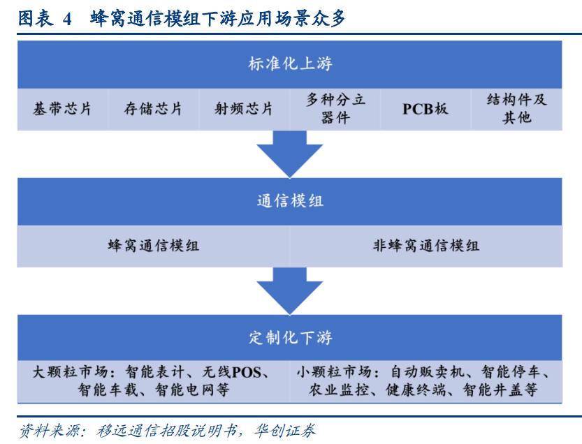 物联网通信模组行业研究:2021,终局之战重塑行业格局