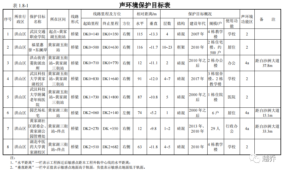 细节曝光!武汉将新建这条地铁线,工期24个月